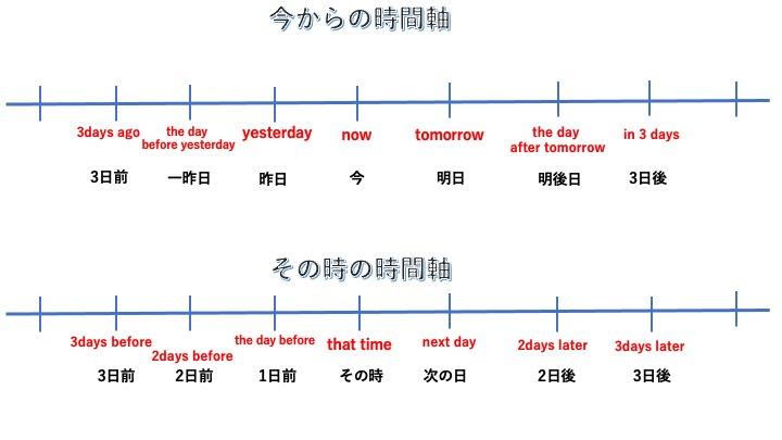 英語の時間軸を示したもの