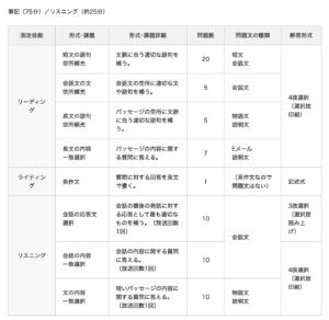 英検準2級の各問題の構成、問題数の表で