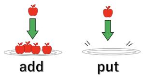 addとputをお皿とりんごで表した図
