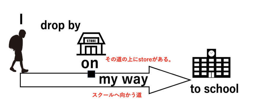 I drop by the store on my way to schoolのわかりやすい図