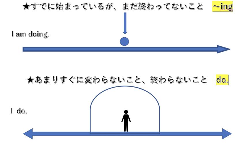 ingとdoの違いを説明している図