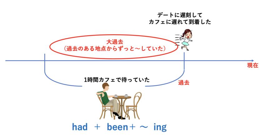 had been 〜ingの形を説明している図