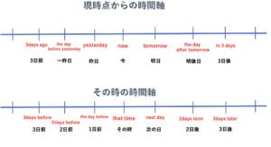 英語の時間軸